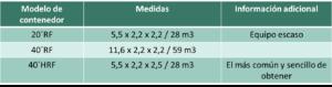 contenedores-reefer-medidas